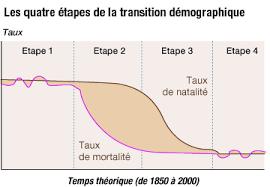 transition-demographique