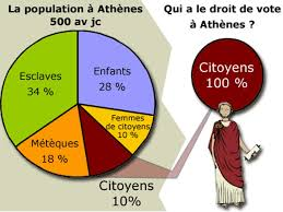 citoyens-athenes-repartition